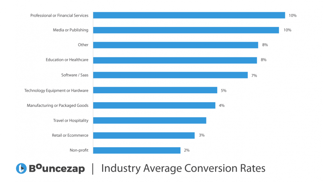 5 Reasons Why Your Website Has A Low Conversion Rate Bouncezap