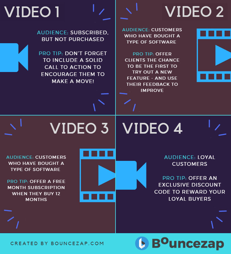 Example ideas of a video marketing campaign